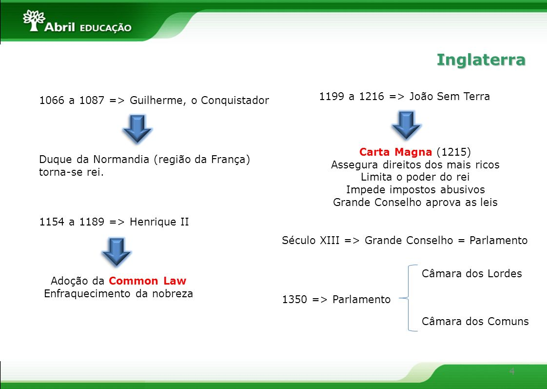 Inglaterra 1199 a 1216 => João Sem Terra