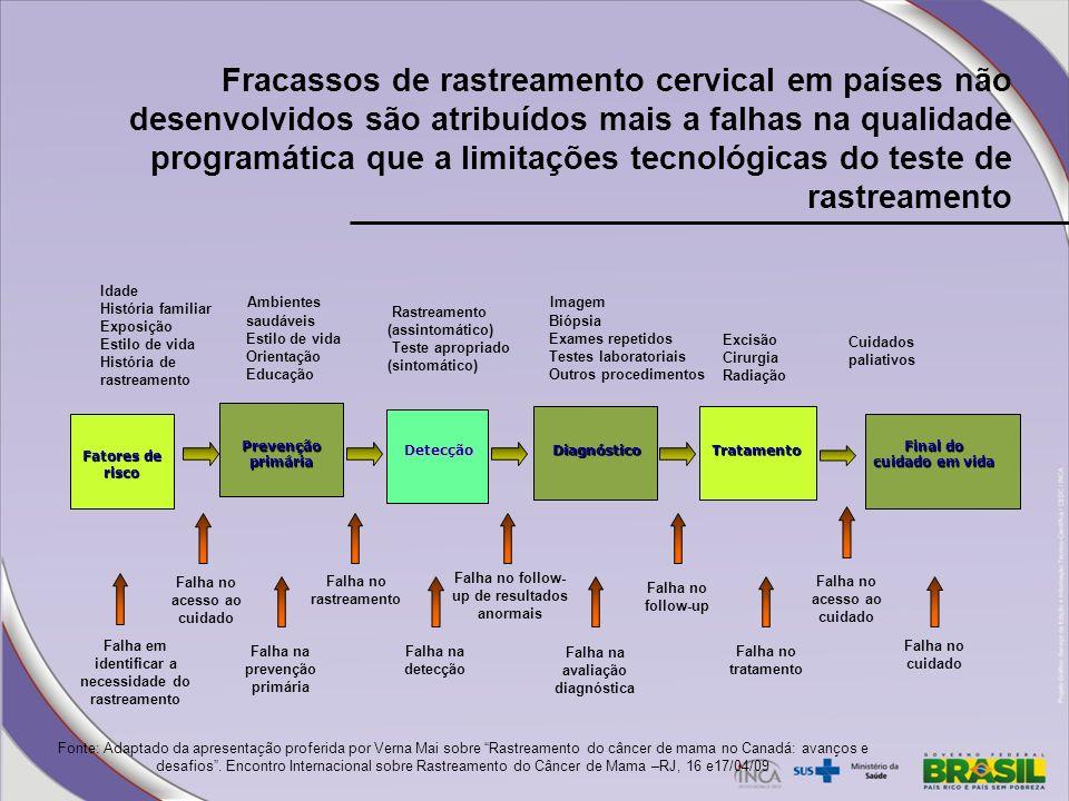 Fracassos de rastreamento cervical em países não desenvolvidos são atribuídos mais a falhas na qualidade programática que a limitações tecnológicas do teste de rastreamento
