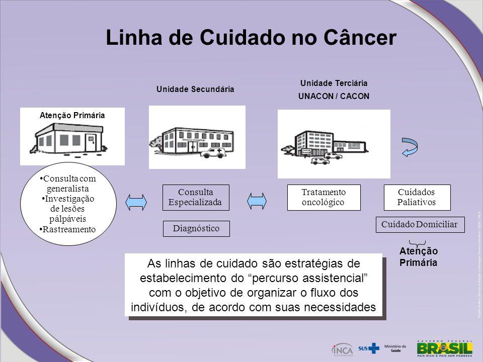 Linha de Cuidado no Câncer