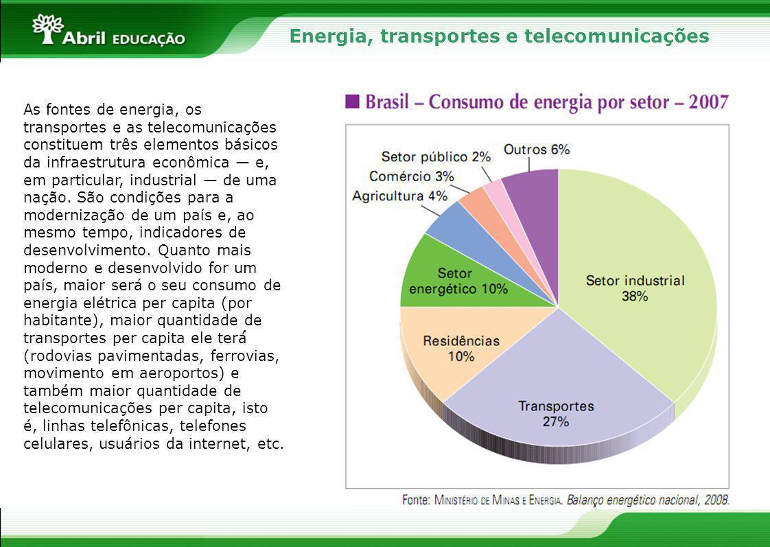 Energia, transportes e telecomunicações