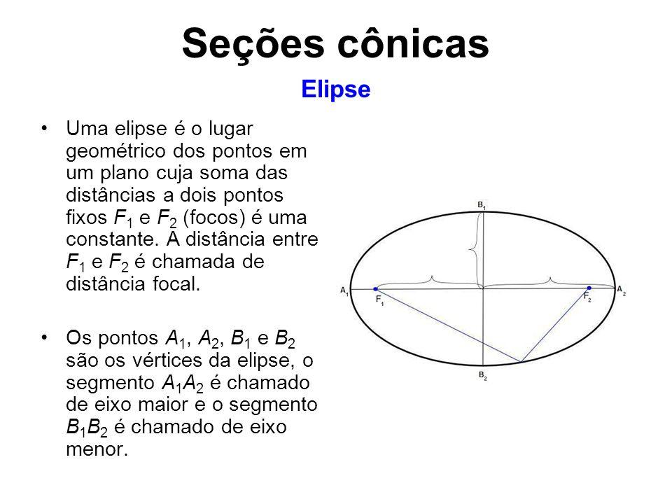 Seções cônicas Elipse.