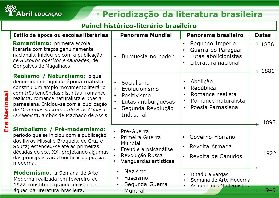 Painel histórico-literário brasileiro