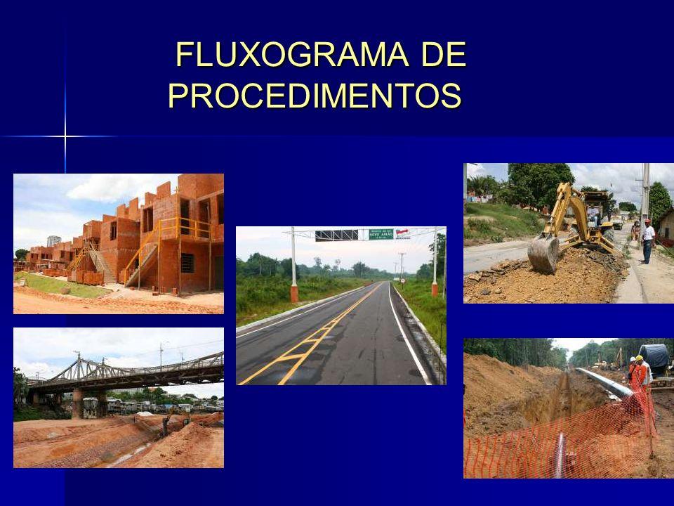 FLUXOGRAMA DE PROCEDIMENTOS