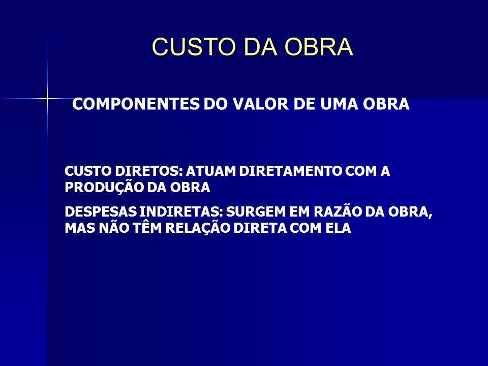 CUSTO DA OBRA COMPONENTES DO VALOR DE UMA OBRA