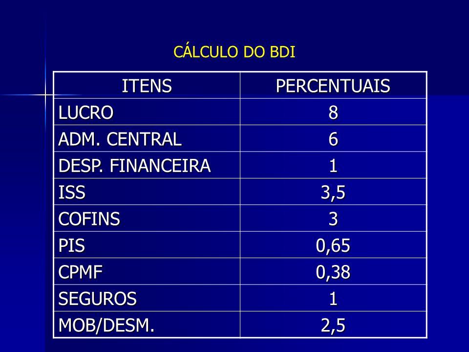 ITENS PERCENTUAIS LUCRO 8 ADM. CENTRAL 6 DESP. FINANCEIRA 1 ISS 3,5