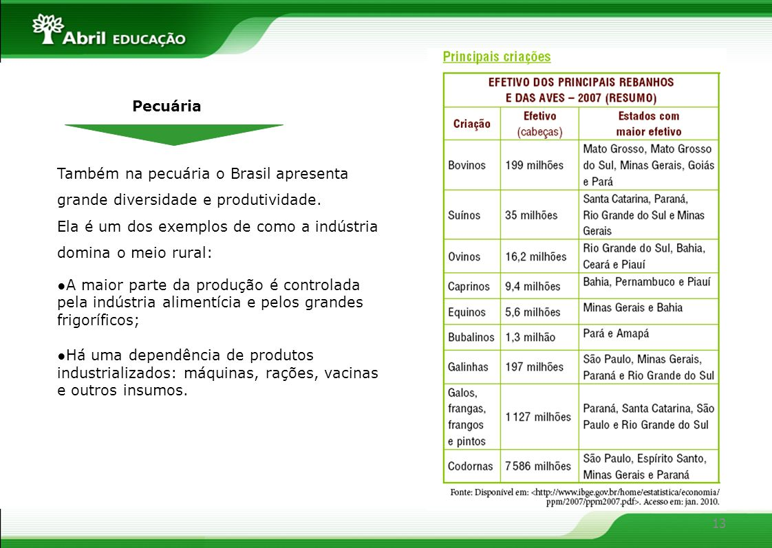 PecuáriaTambém na pecuária o Brasil apresenta grande diversidade e produtividade. Ela é um dos exemplos de como a indústria domina o meio rural: