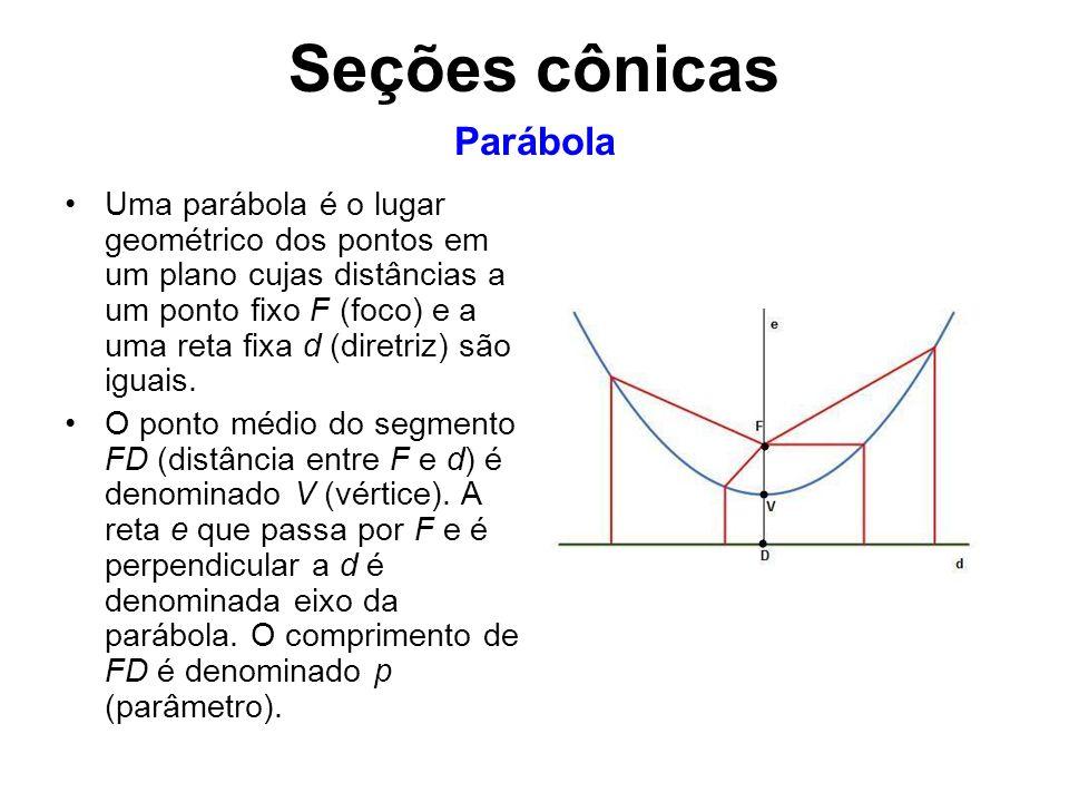 Seções cônicas Parábola