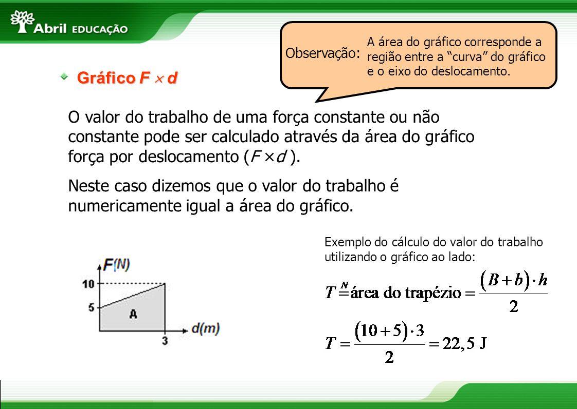 Observação: A área do gráfico corresponde a região entre a curva do gráfico e o eixo do deslocamento.