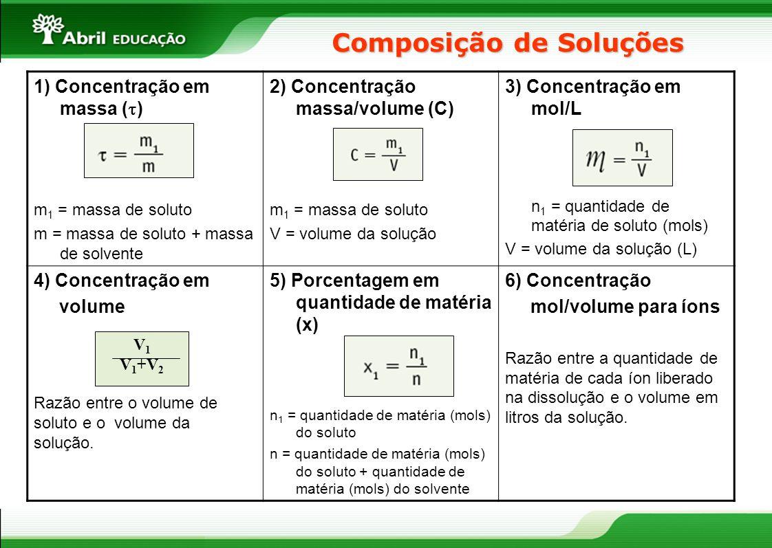 Composição de Soluções