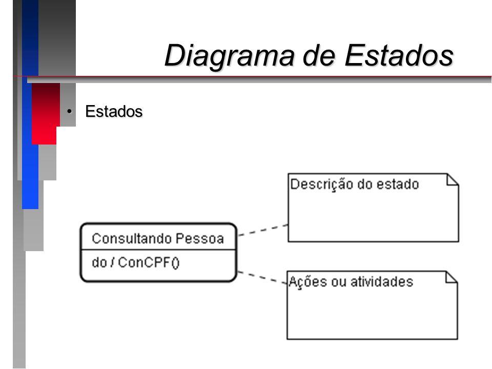 Diagrama de Estados Estados Apresentando o roteiro da apresentação: