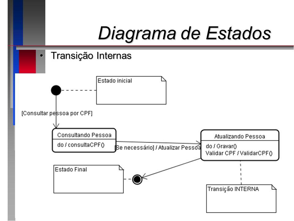 Diagrama de Estados Transição Internas