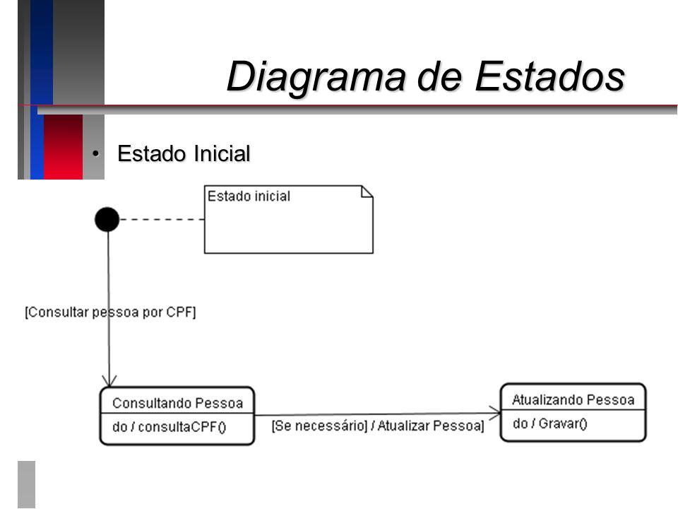 Diagrama de Estados Estado Inicial
