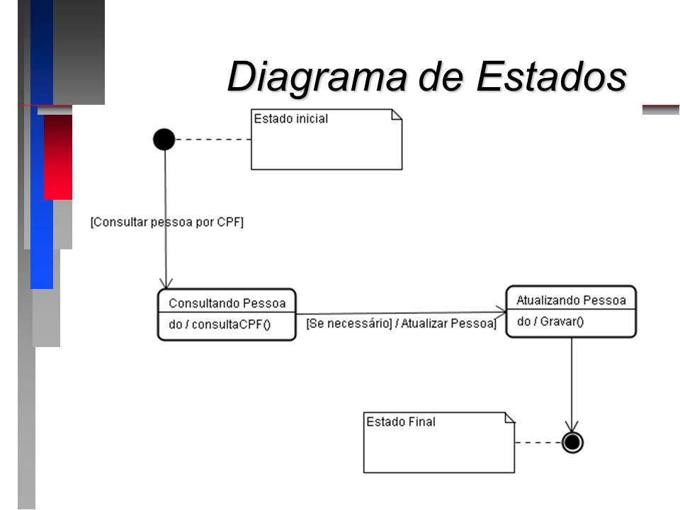 Diagrama de Estados Estado Final