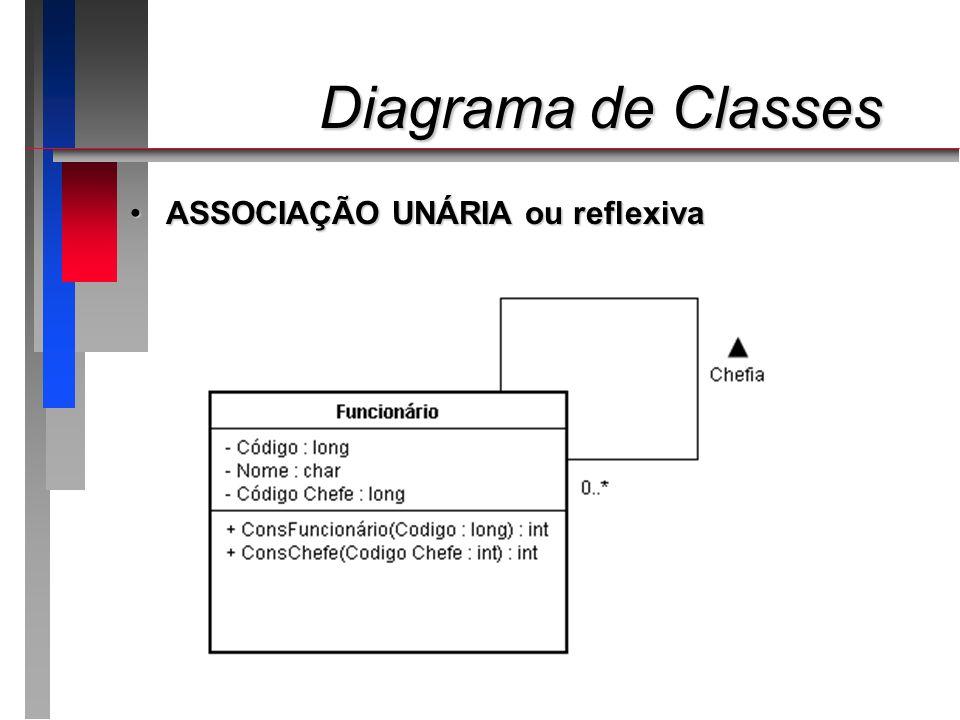 Diagrama de Classes ASSOCIAÇÃO UNÁRIA ou reflexiva