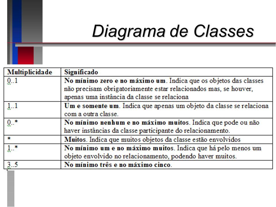 Diagrama de Classes Apresentando o roteiro da apresentação: