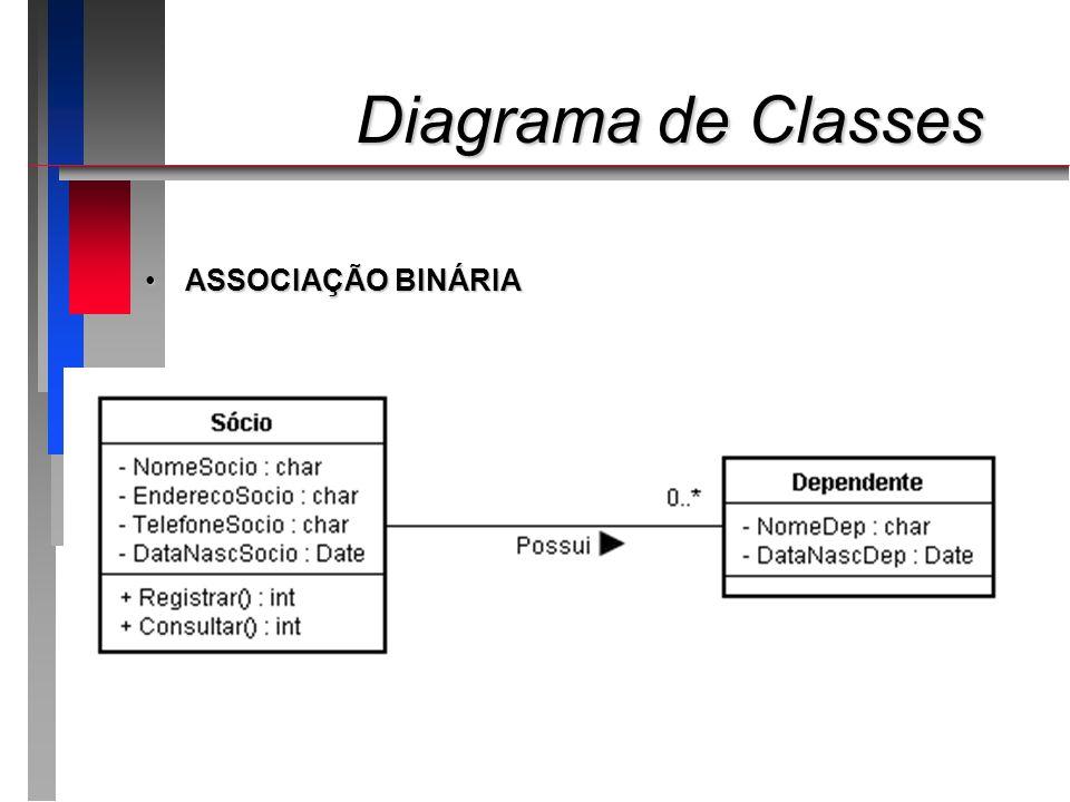 Diagrama de Classes ASSOCIAÇÃO BINÁRIA