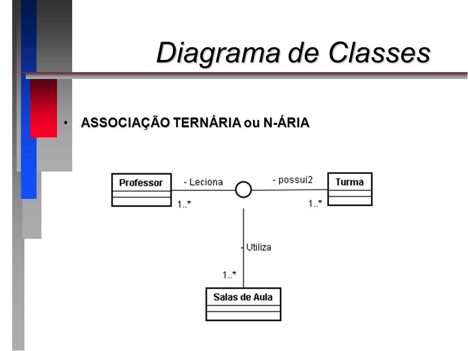 Diagrama de Classes ASSOCIAÇÃO TERNÁRIA ou N-ÁRIA