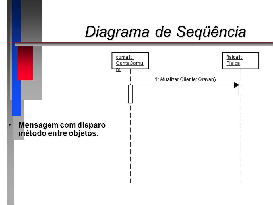 Diagrama de Seqüência Mensagem com disparo de método entre objetos.