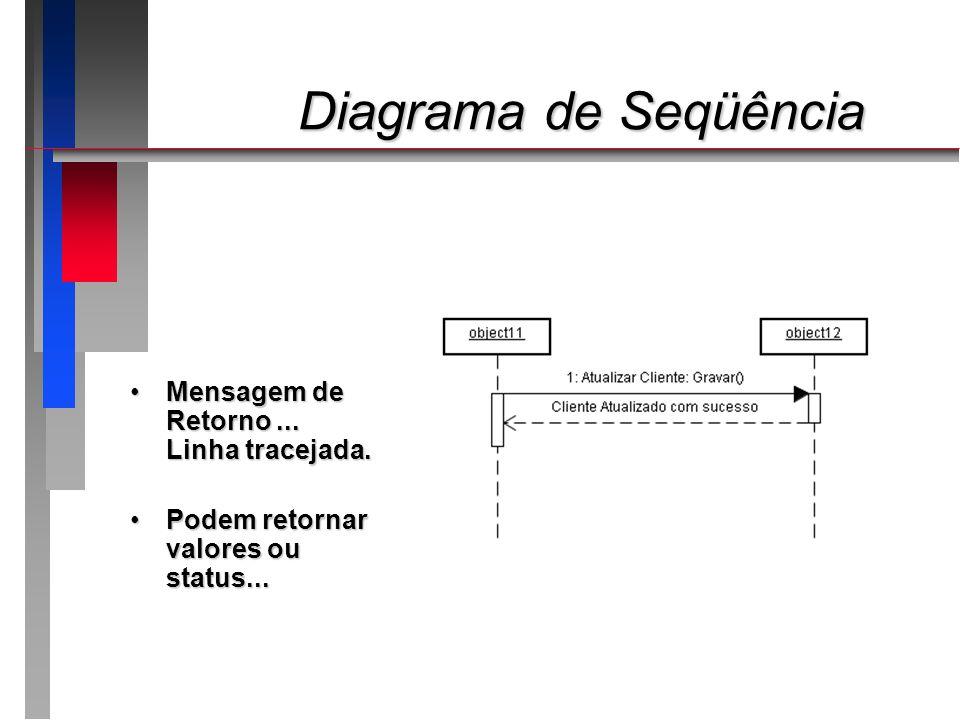 Diagrama de Seqüência Mensagem de Retorno ... Linha tracejada.