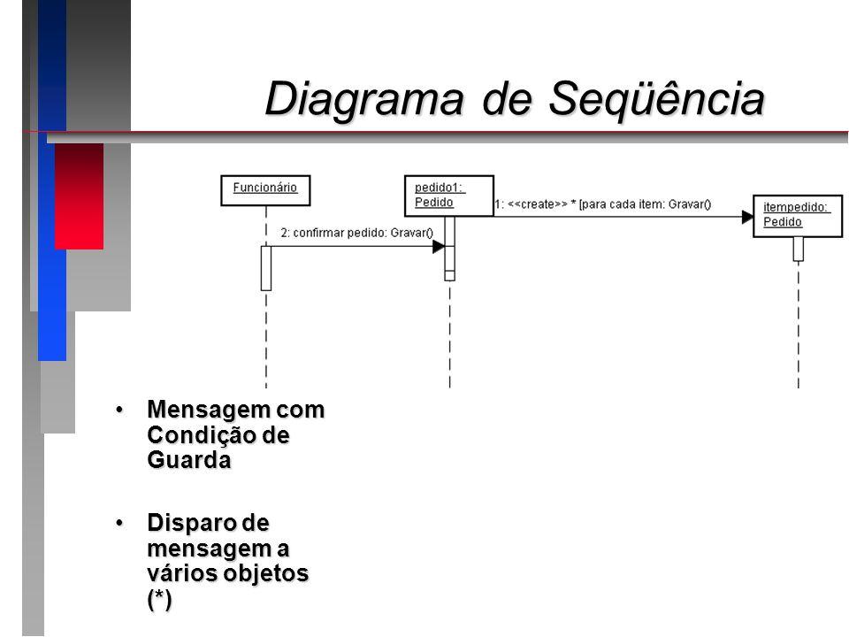 Diagrama de Seqüência Mensagem com Condição de Guarda