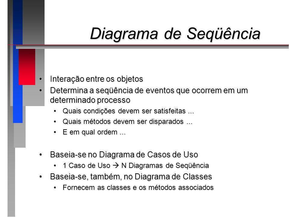 Diagrama de Seqüência Interação entre os objetos