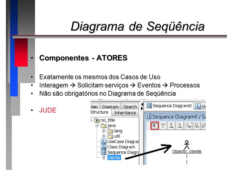 Diagrama de Seqüência Componentes - ATORES