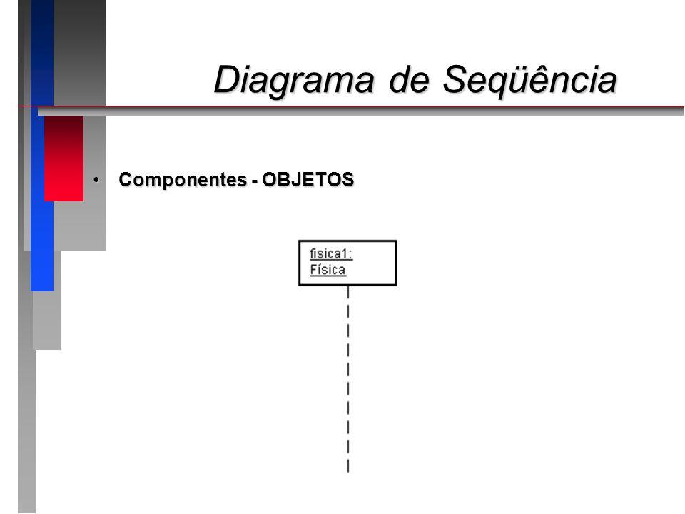 Diagrama de Seqüência Componentes - OBJETOS
