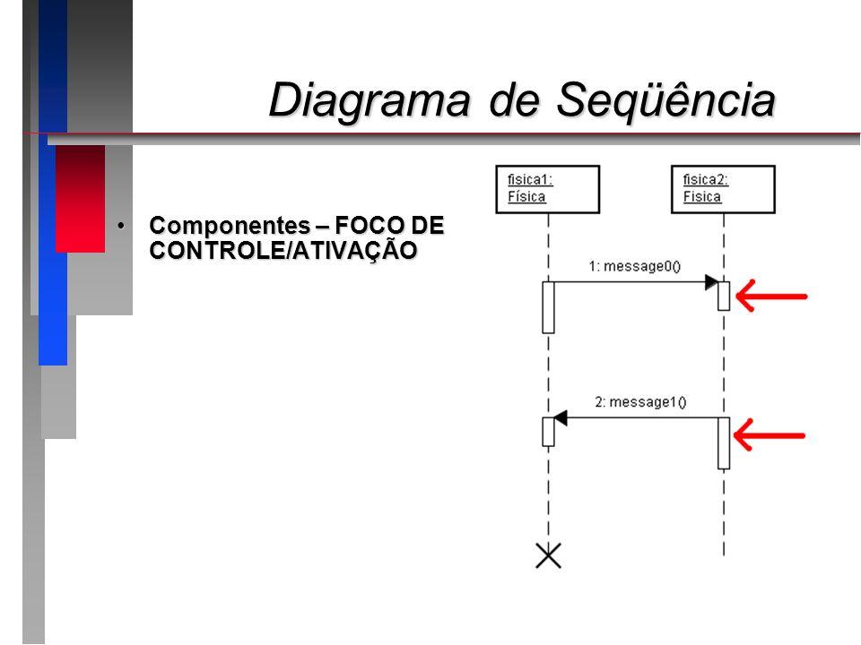 Diagrama de Seqüência Componentes – FOCO DE CONTROLE/ATIVAÇÃO