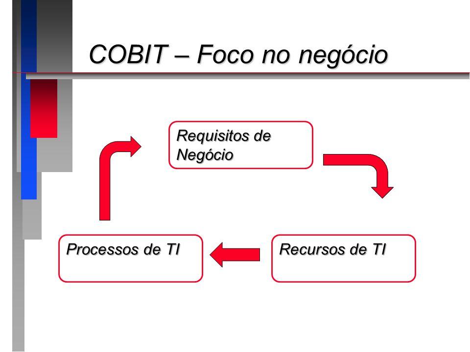 COBIT – Foco no negócio Requisitos de Negócio Processos de TI