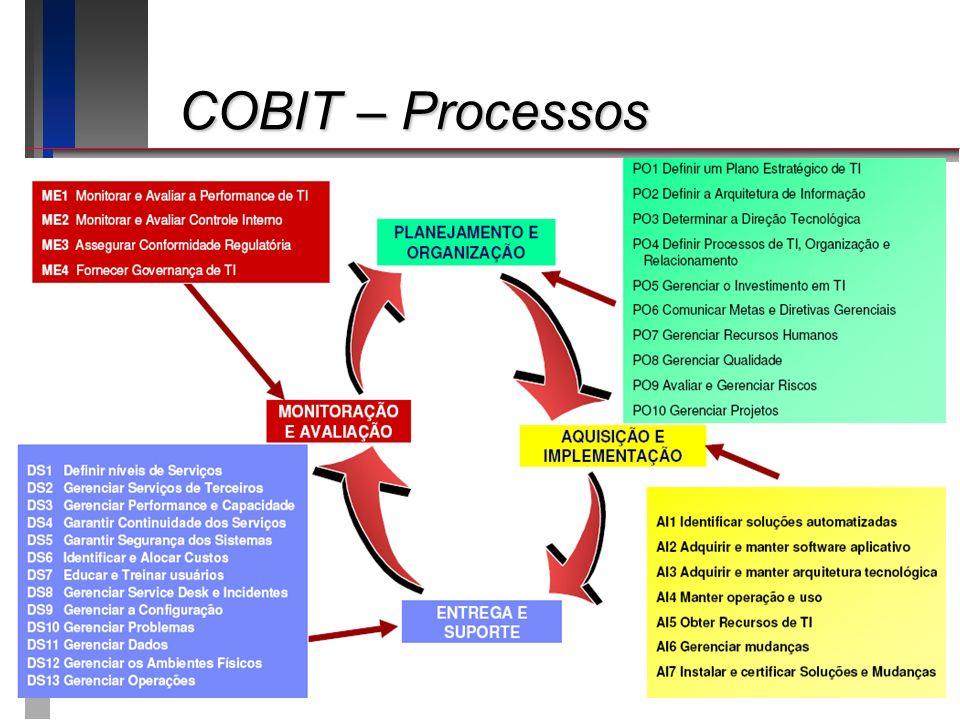 COBIT – Processos Apresentando o roteiro da apresentação: