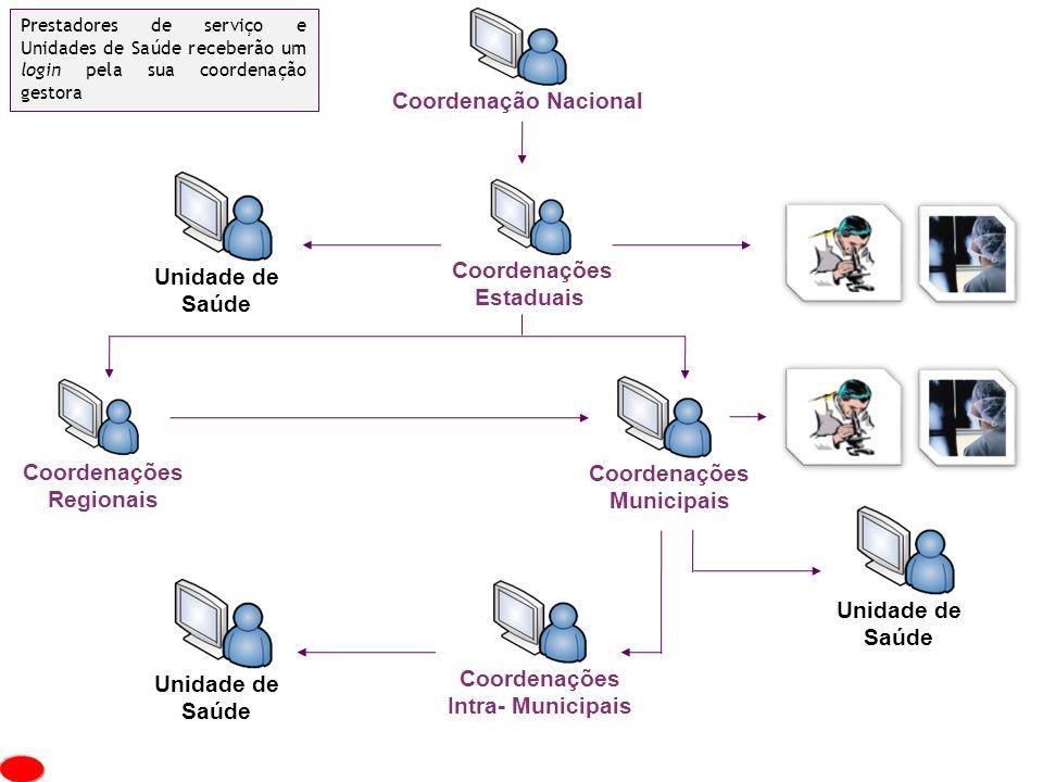 Coordenação Nacional Coordenações Unidade de Estaduais Saúde