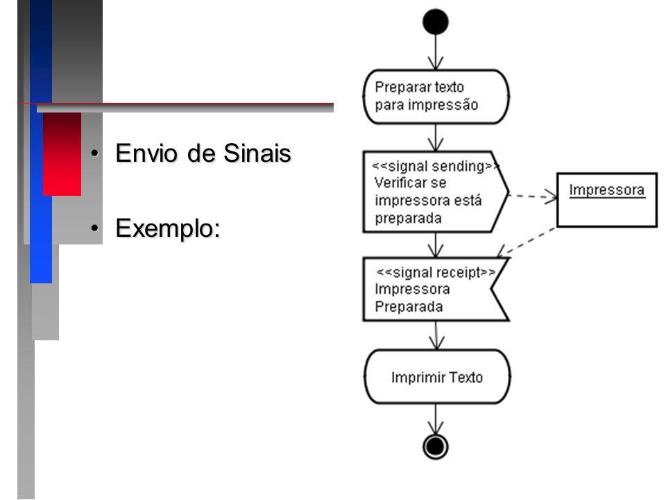 Envio de Sinais Exemplo: Apresentando o roteiro da apresentação: