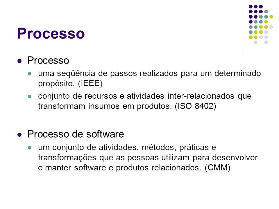 Processo Processo Processo de software
