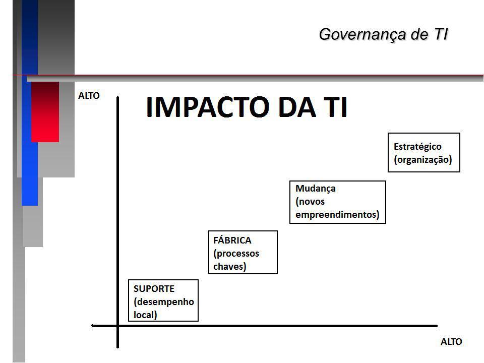 Governança de TI Apresentando o roteiro da apresentação: