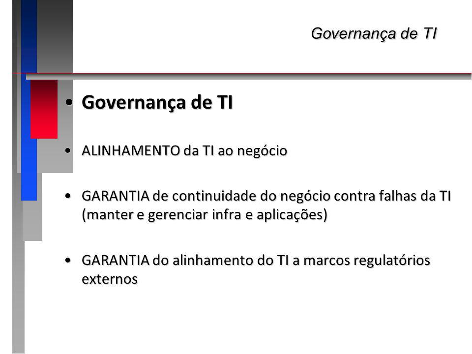 Governança de TI Governança de TI ALINHAMENTO da TI ao negócio