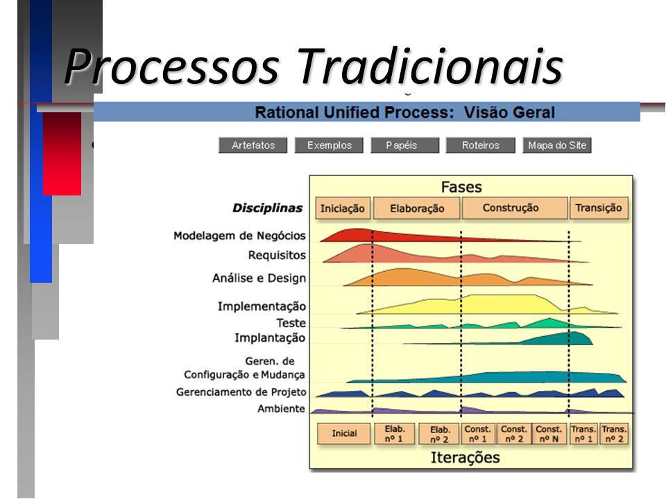 Processos Tradicionais