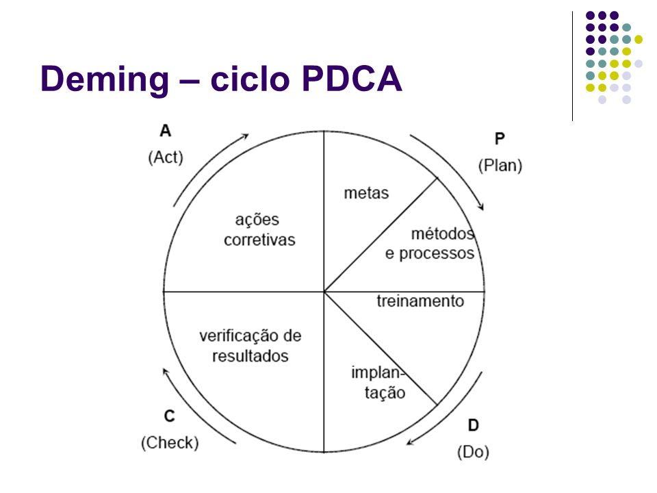 Deming – ciclo PDCA