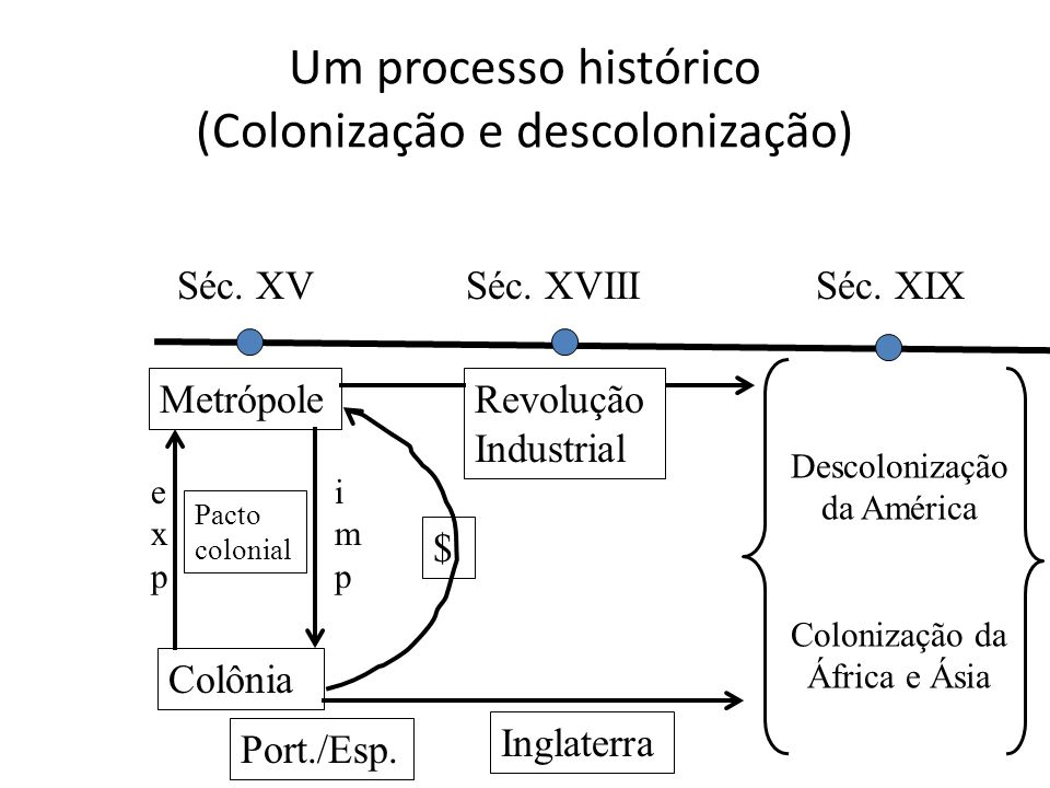 Um processo histórico (Colonização e descolonização)