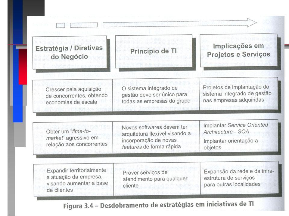 3.2 Princípios de TI Apresentando o roteiro da apresentação: