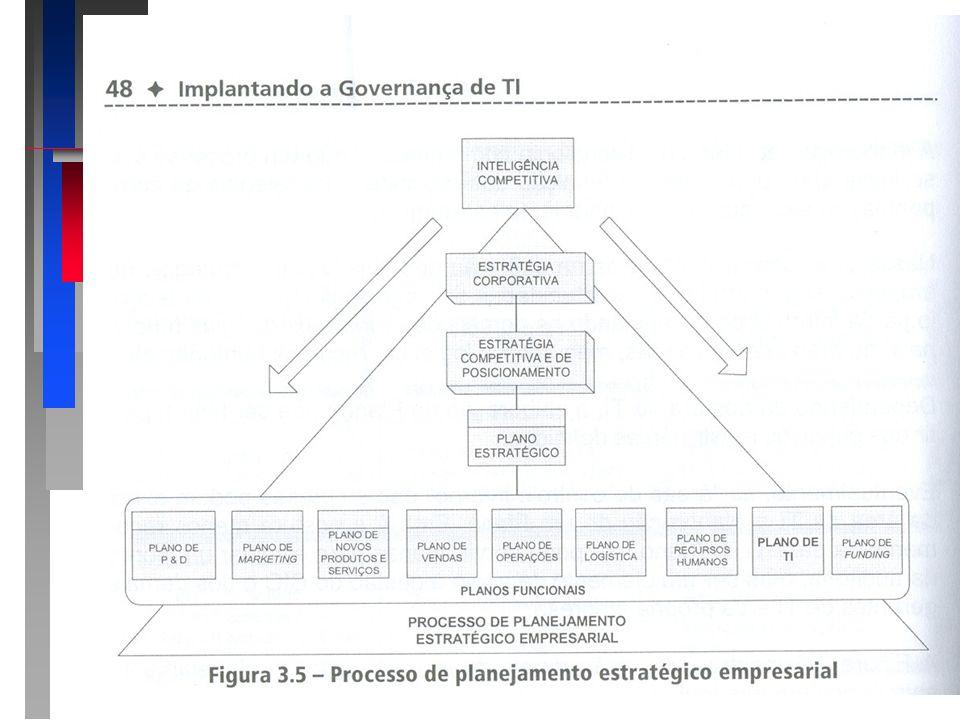 3.3 Plano de TI Apresentando o roteiro da apresentação: