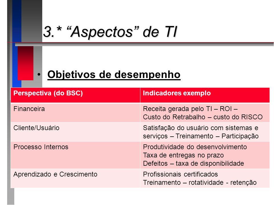 3.* Aspectos de TI Objetivos de desempenho Perspectiva (do BSC)