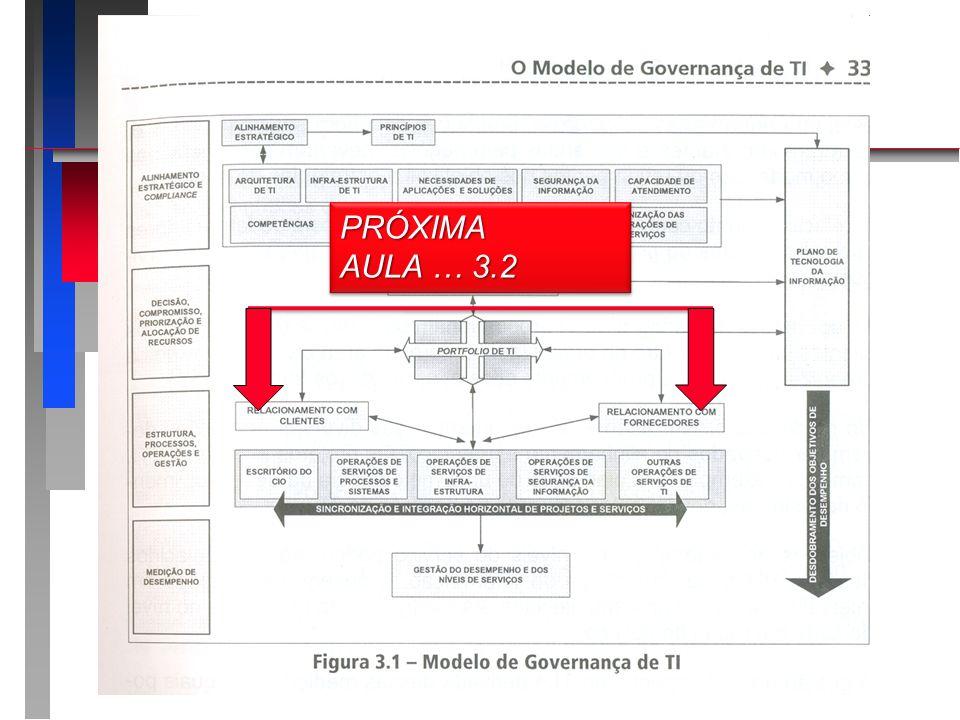 Introdução PRÓXIMA AULA … 3.2 Apresentando o roteiro da apresentação: