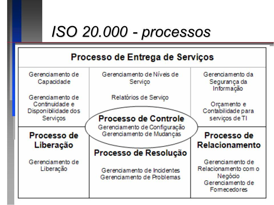 ISO 20.000 - processos Apresentando o roteiro da apresentação: