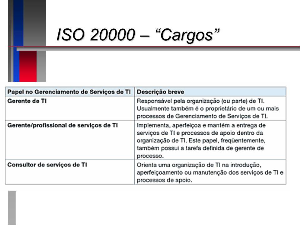 ISO 20000 – Cargos Apresentando o roteiro da apresentação: