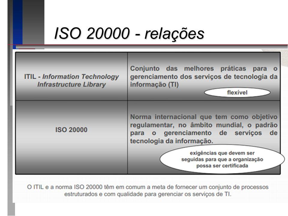 ISO 20000 - relações Apresentando o roteiro da apresentação: