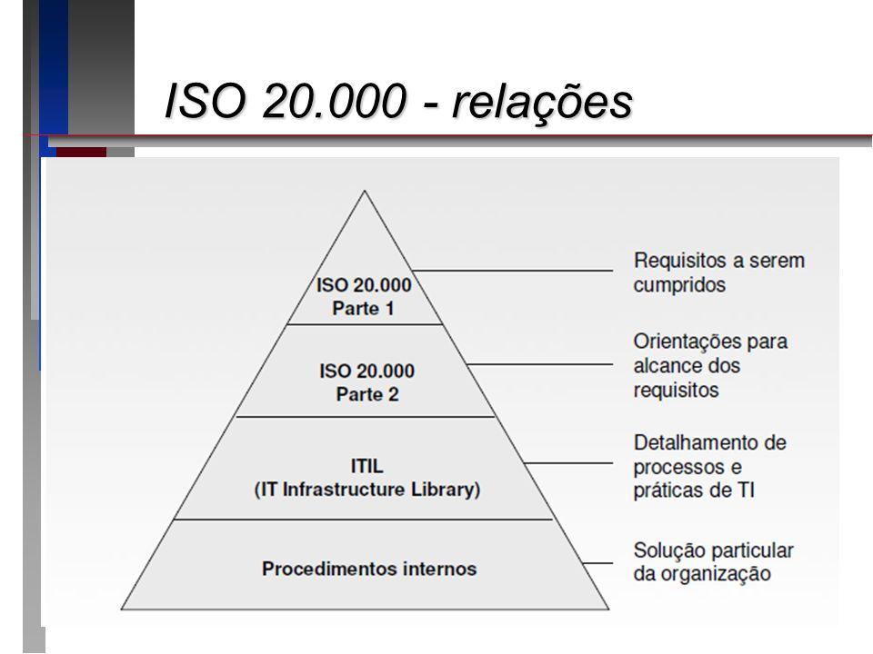 ISO 20.000 - relações Apresentando o roteiro da apresentação: