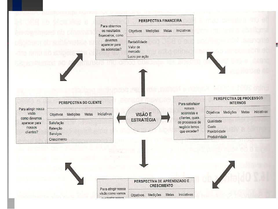 BSC Balanced Scorecard – Estrutura