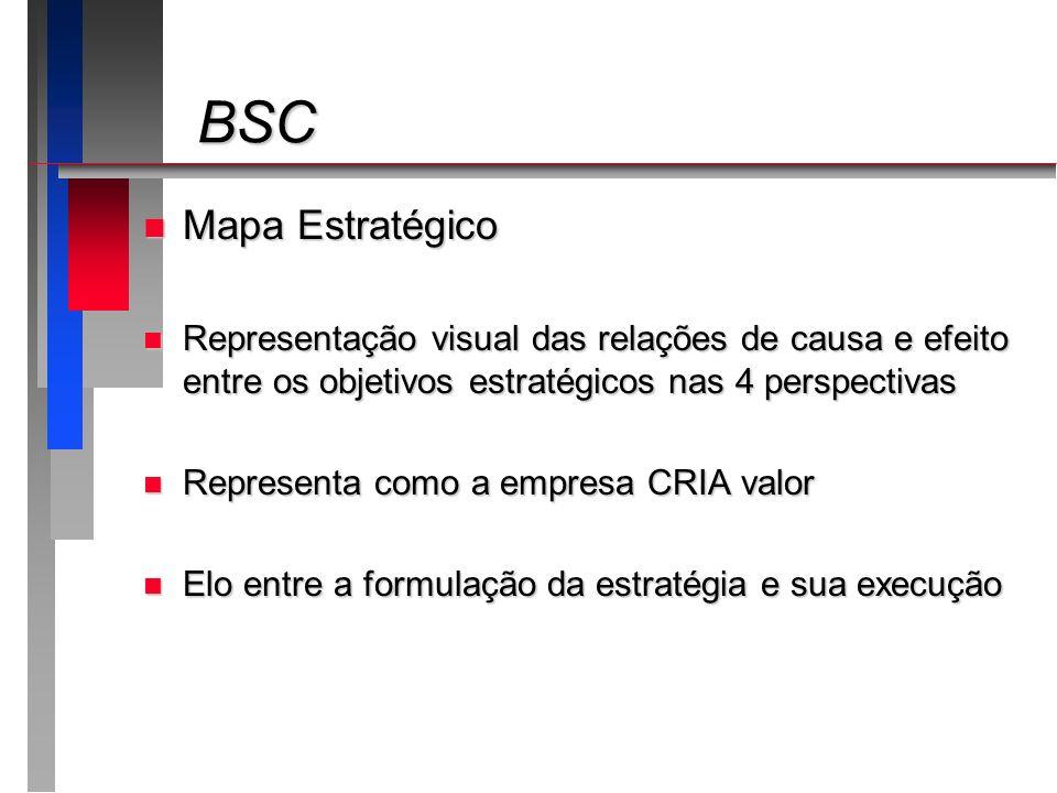 BSC Mapa Estratégico. Representação visual das relações de causa e efeito entre os objetivos estratégicos nas 4 perspectivas.