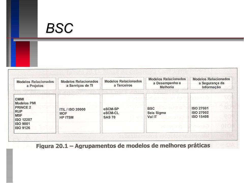 BSC Apresentando o roteiro da apresentação: