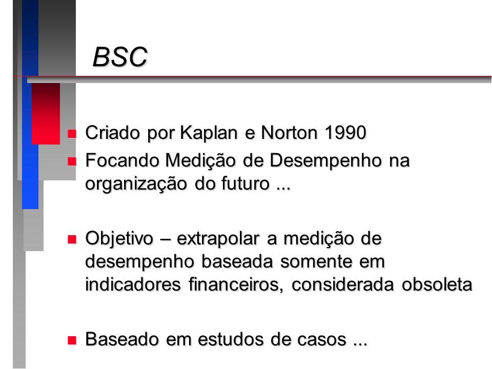 BSC Criado por Kaplan e Norton 1990
